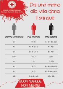 gruppi sangue