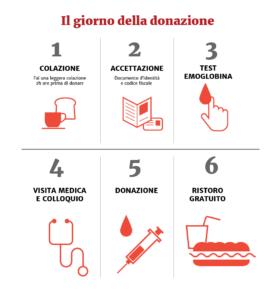 fasi donazione sangue